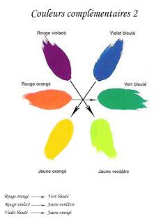 bien associer couleurs 7